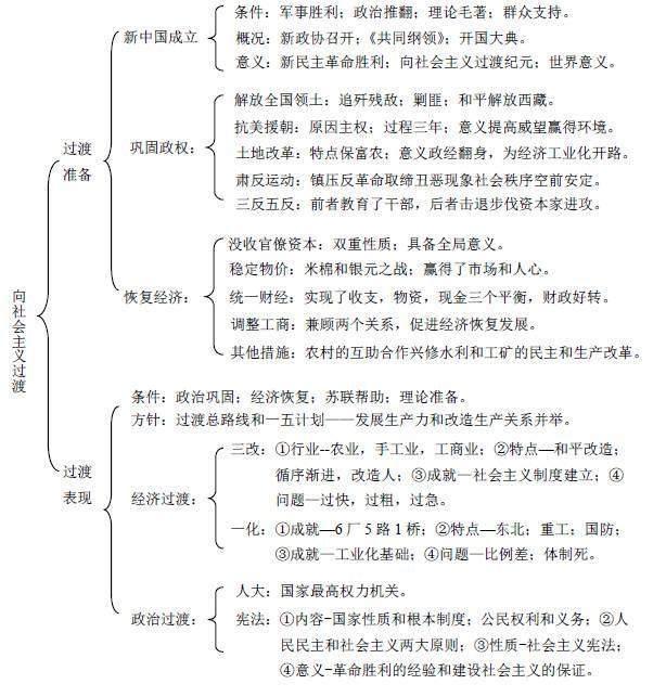 2019年海淀高三期末历史复习知识点总结13