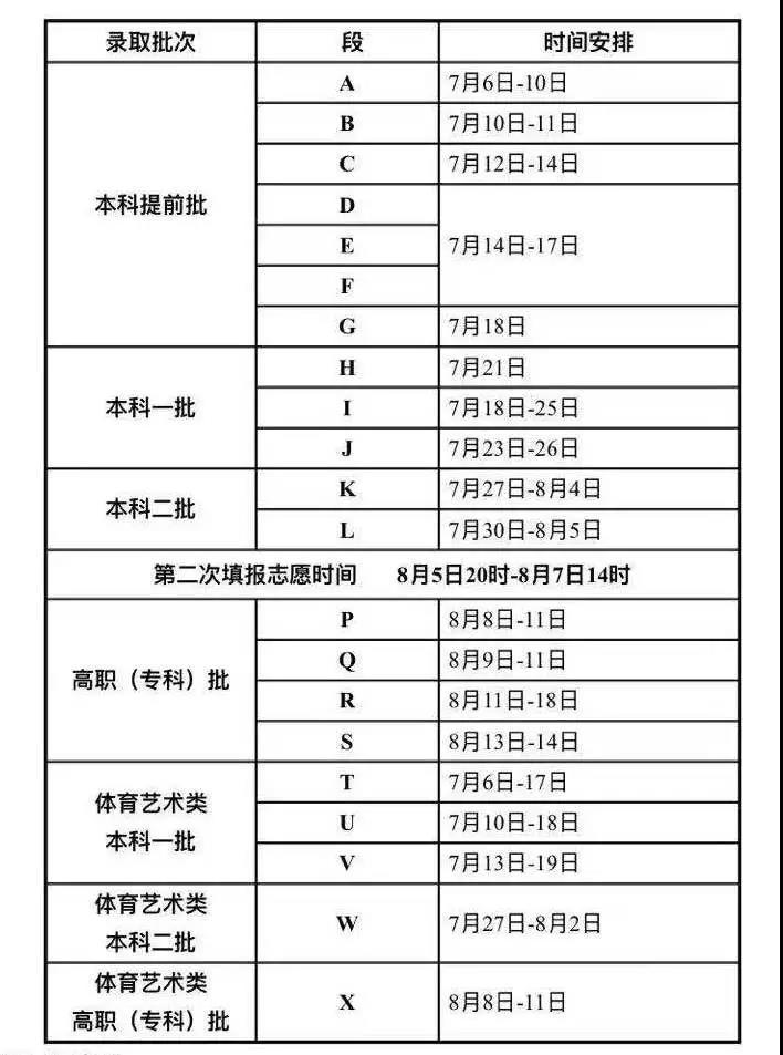 甘肃2021年高考各批次录取时间